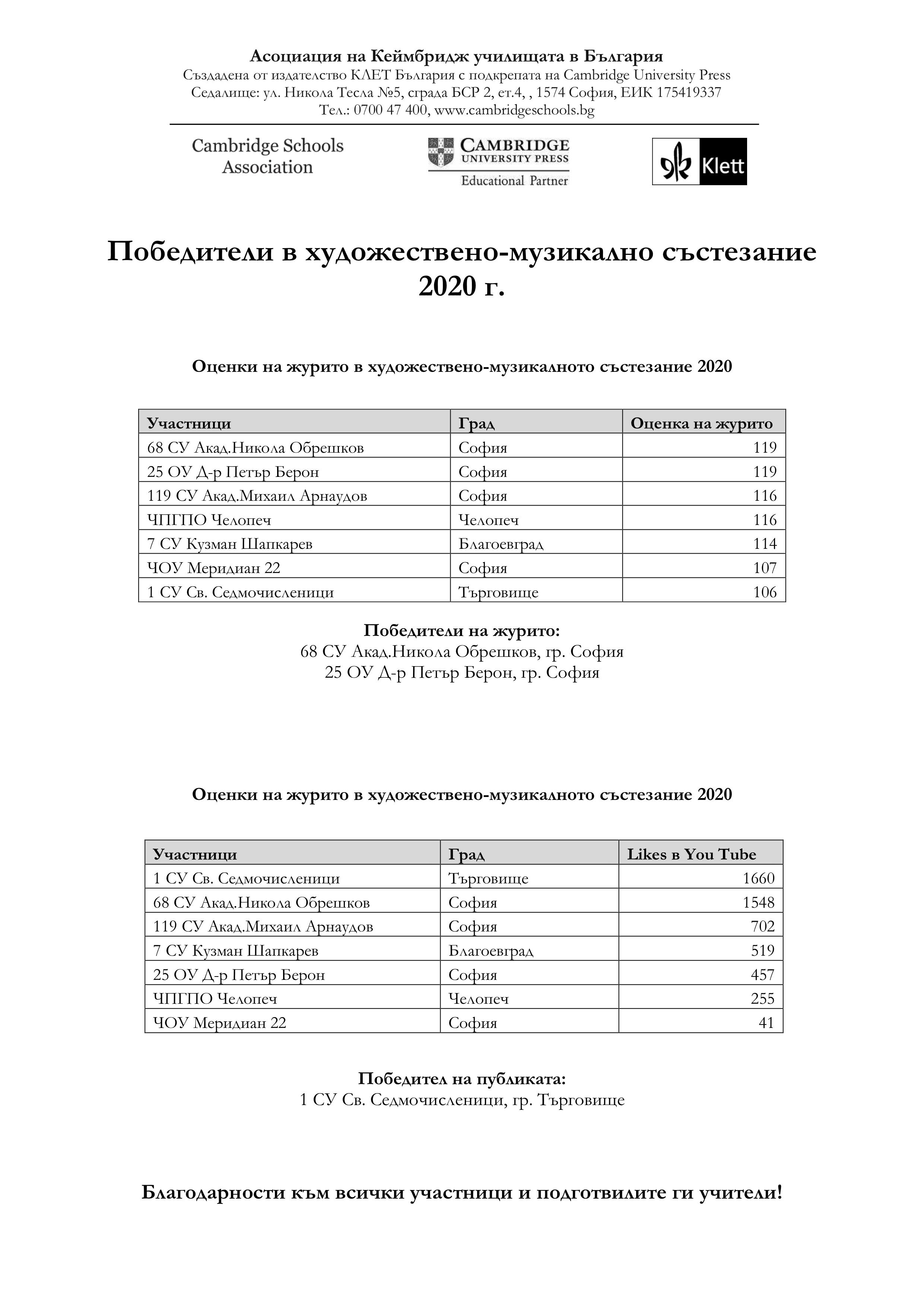 Pobediteli_v_hudojestveno_muzikalno_sastezanie_2020